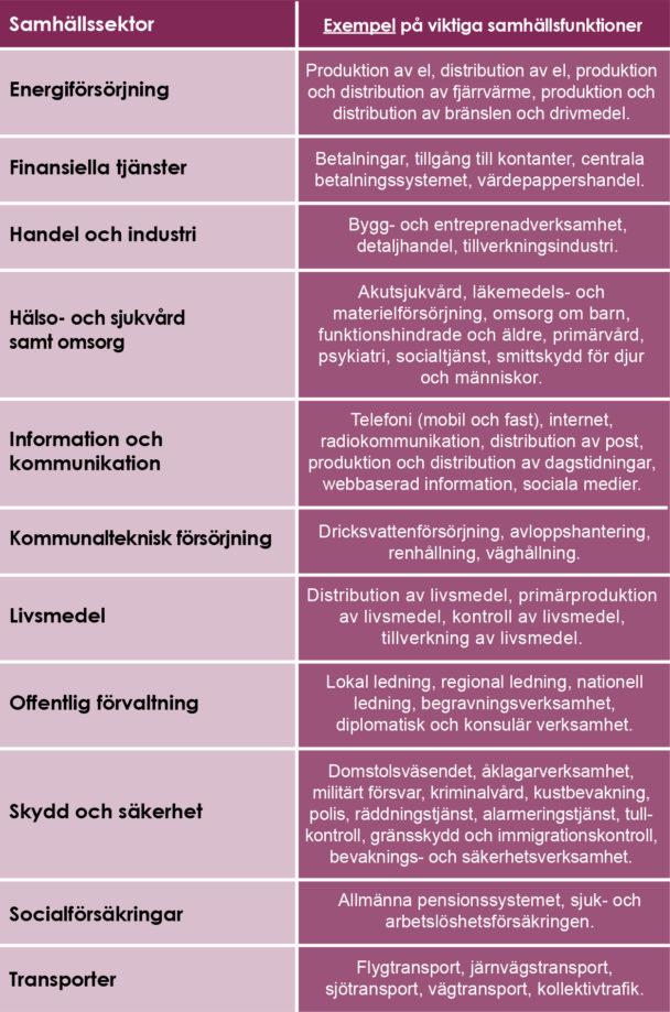 """Tabell från """"Vägledning för identifiering av samhällsviktig verksamhet"""" utgiven av Myndigheten för samhällsskydd och beredskap. I tabellen ger MSB exempel på viktiga samhällsfunktioner inom olika samhällssektorer. Tabellen kan vara en utgångspunkt i arbetet med att identifiera samhällsviktig verksamhet."""