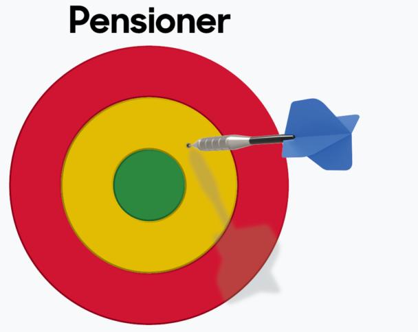 Pensioner. Pilen missar delvis målet.