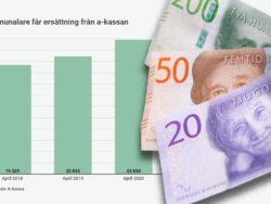 Fler får pengar från a-kassan .